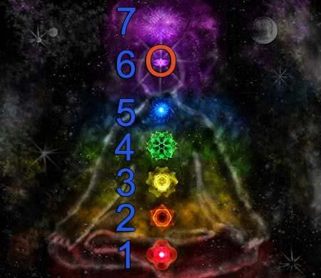ajna chakra 6. Chakra and other chakras