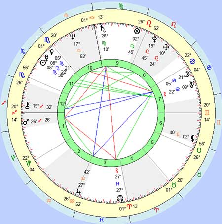 Psychic Ability Locations on Birth Map | Parapsychology